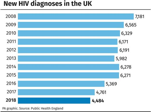 New HIV diagnoses in the UK figures