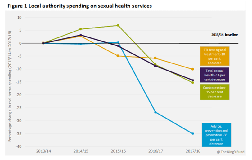 local authority spending on sexual health services