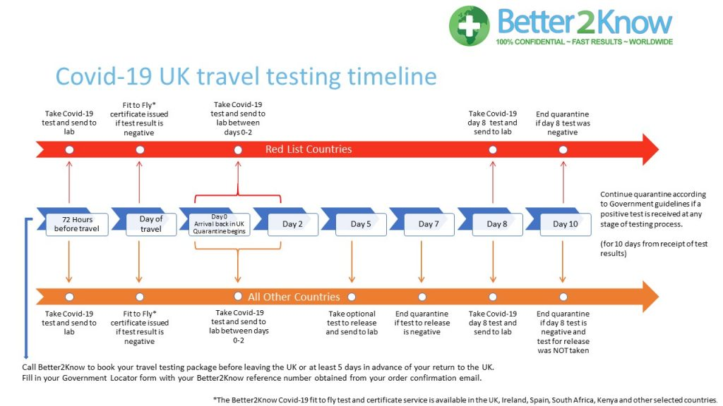 Covid-19 UK travel testing timeline.