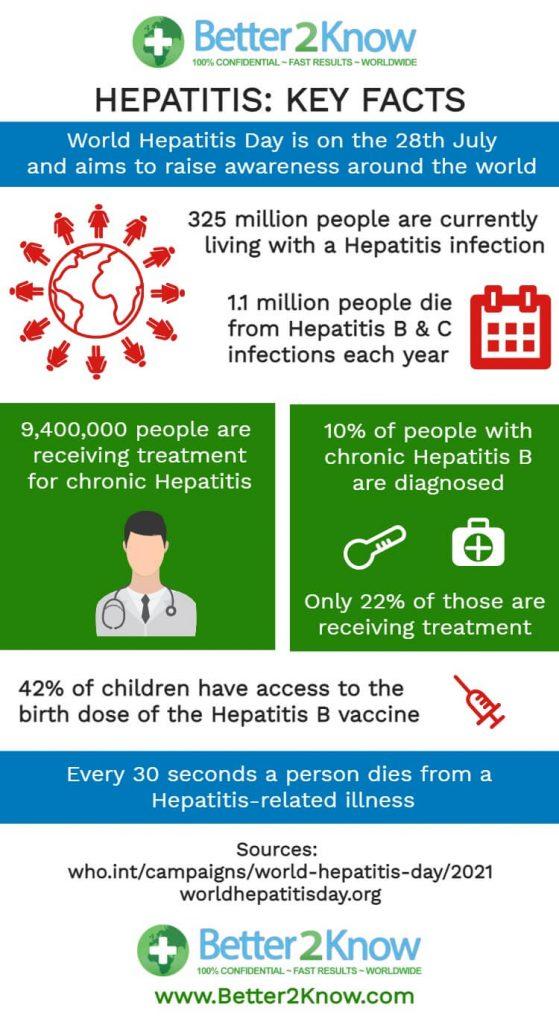 Hepatitis Key Facts